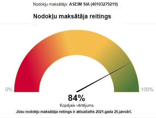SIA ASEIM nodokļu maksātāja reitings